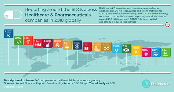 InfoBlog - Research: SDGs in Healthcare and Pharmaceuticals sector